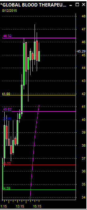 Day Trading Stocks - $GBT