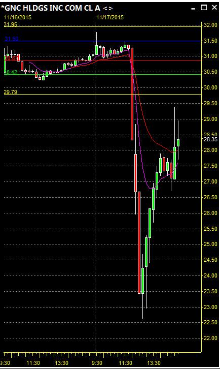 GNC, GNC Holdings – day trading stocks