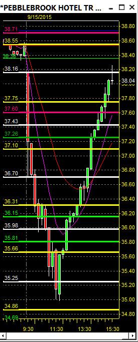 $PEB – Day Trading, Stock Trading