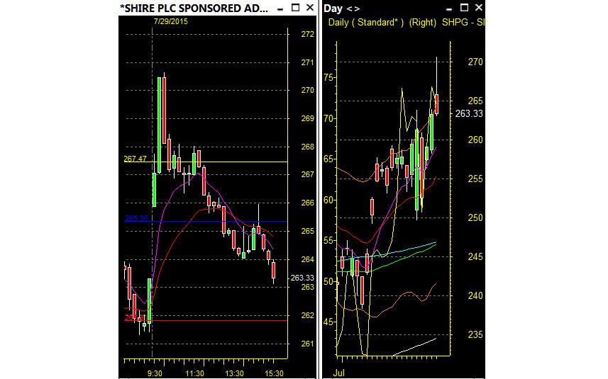 $SHPG Day Trader