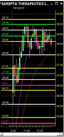 $SRPT – Day Trading Stocks