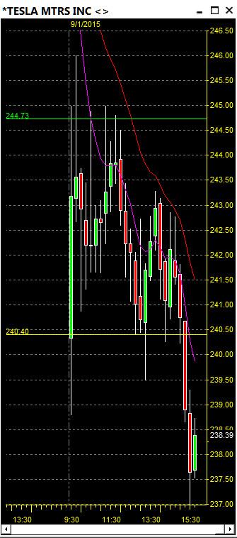 $TSLA Day Trading, Stock Trading