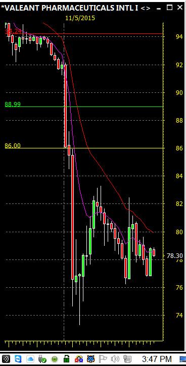 VRX Day Trading Stocks