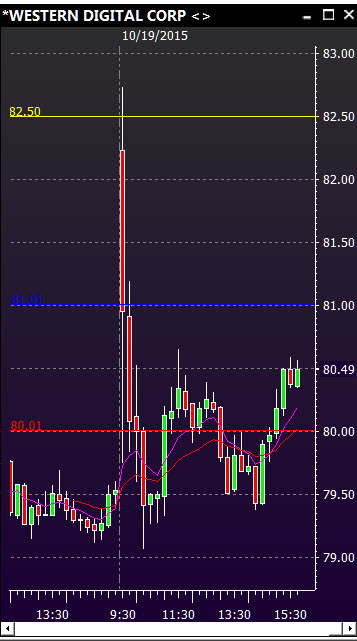 Day Trading Stocks – $WDC