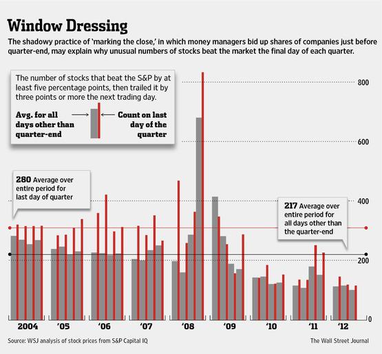 Window Dressing-Wall Street Journal